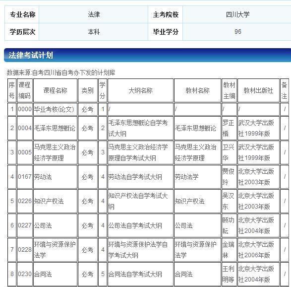 自考四川大学法律本科要考哪些科目_360问答