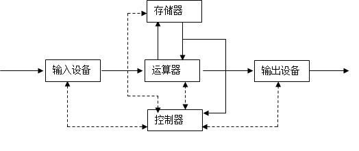计算机的五大组成结构图是什么?