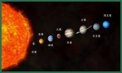 太阳系八大行星-8大行星大小顺序
