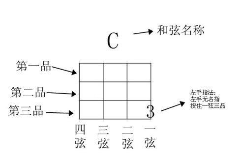 求前辈给个初学者简单常用的尤克里里和弦图