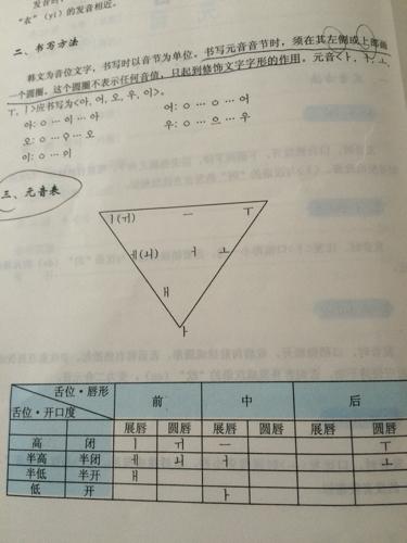 这个韩语元音表怎么理解啊?我看不懂_360问答